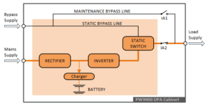 Components of UPS   How does UPS work   UPS Architecture & components