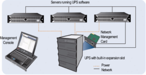 Protecting multiple computer with single UPS | APC UPS India- APCestorewale