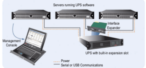 Protecting 2 or 3 Computer with single UPS | APC UPS India- APCestorewale